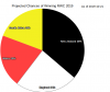 RWC Projection Pie Chart 2019-10-21.png