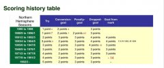 Rugby Union Scoring history table.jpeg